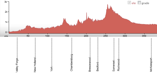 CtC Westbound Elevation Profile